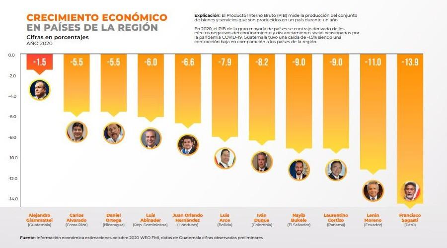 Caída de economía hondureña sería menor que el promedio de la región latinoamericana